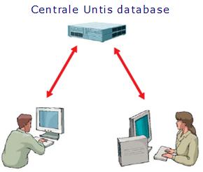 Untis werkt met een centrale roosterdatabase